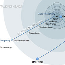 Capturing the conversational space at home: Participants as friends and collaborators